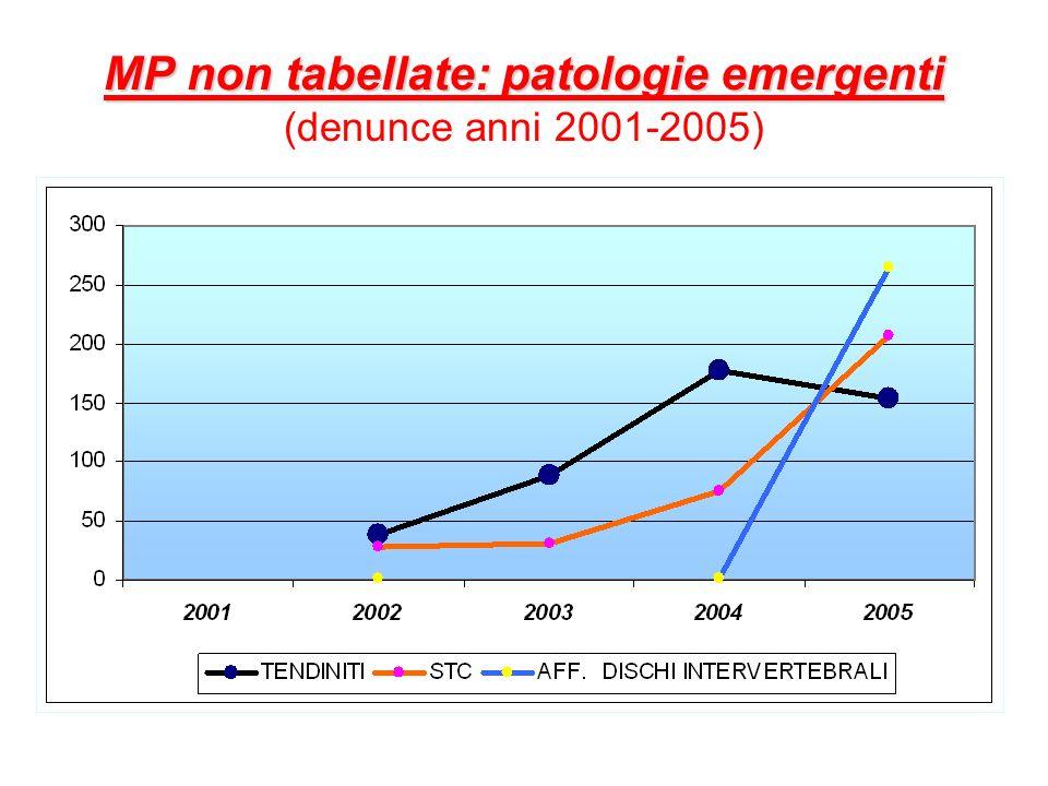 MP non tabellate: patologie emergenti (denunce anni 2001-2005)