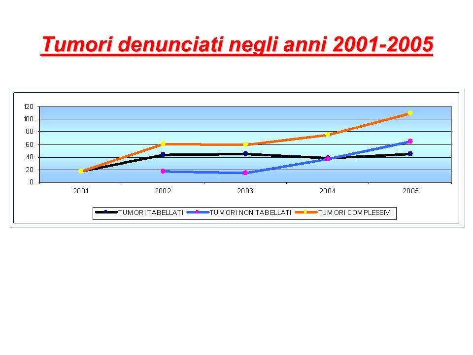 Tumori denunciati negli anni 2001-2005