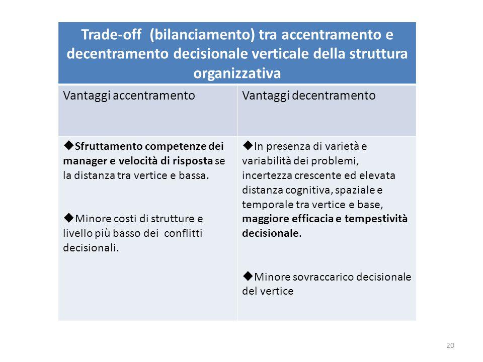 Trade-off (bilanciamento) tra accentramento e decentramento decisionale verticale della struttura organizzativa