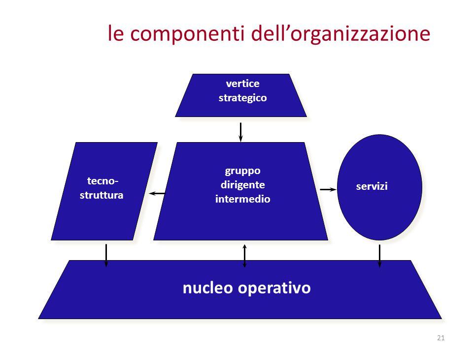 le componenti dell'organizzazione