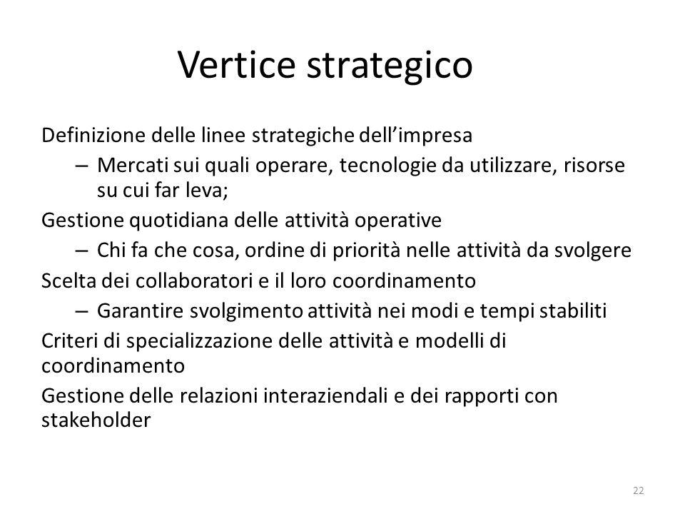 Vertice strategico Definizione delle linee strategiche dell'impresa
