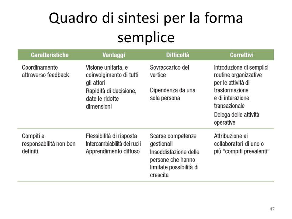 Quadro di sintesi per la forma semplice