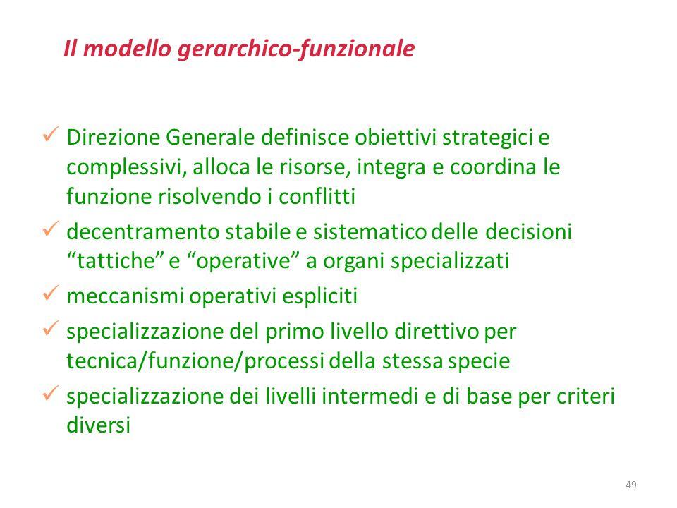 Il modello gerarchico-funzionale