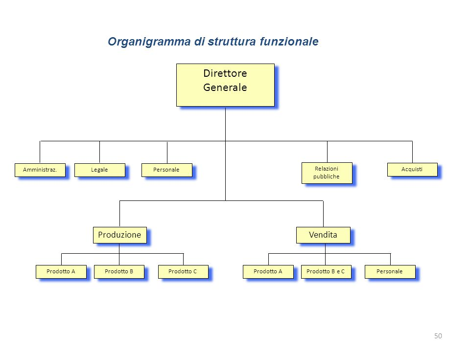 Organigramma di struttura funzionale