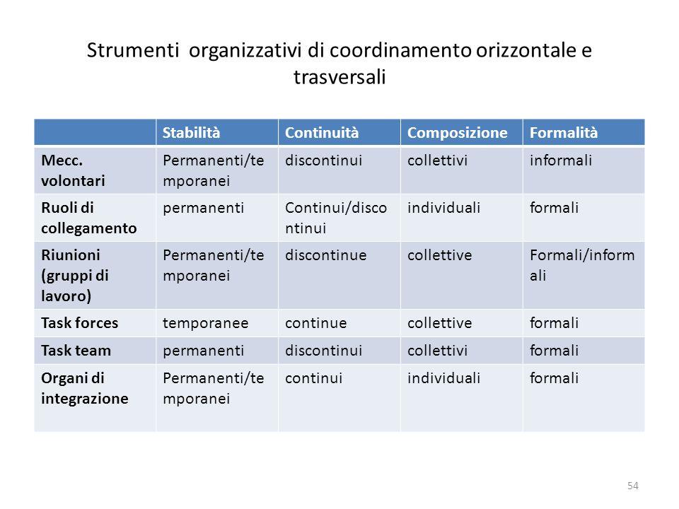 Strumenti organizzativi di coordinamento orizzontale e trasversali