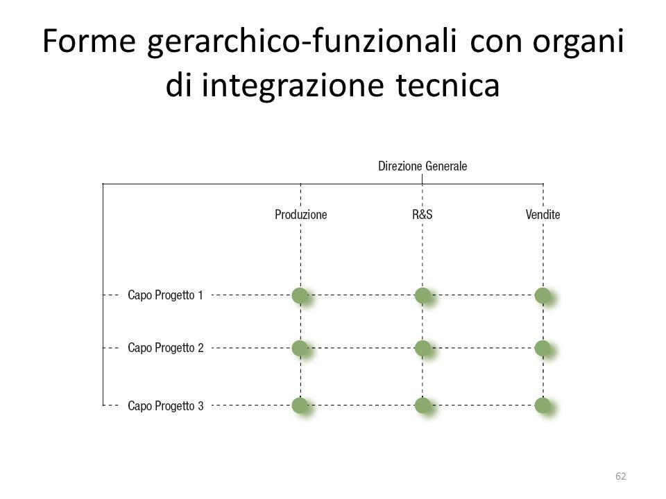 Forme gerarchico-funzionali con organi di integrazione tecnica