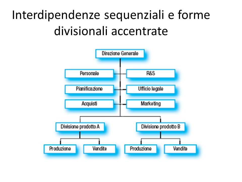 Interdipendenze sequenziali e forme divisionali accentrate