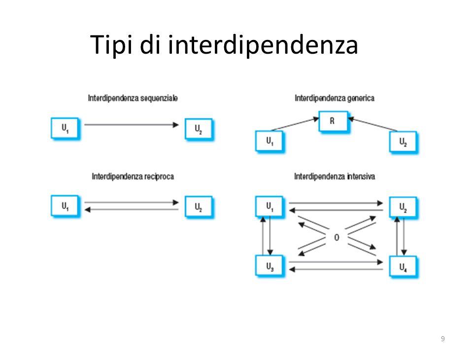 Tipi di interdipendenza