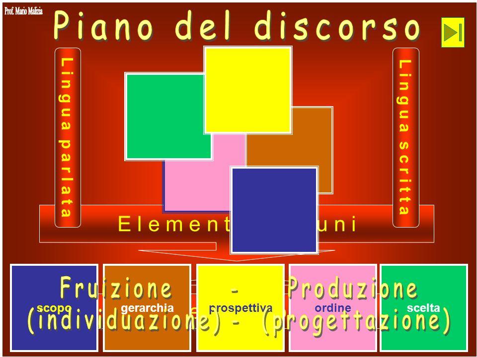 Fruizione - Produzione (individuazione) - (progettazione)