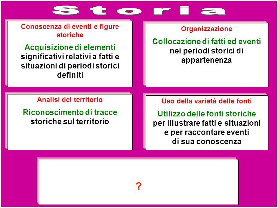 Storia Conoscenza di eventi e figure storiche. Acquisizione di elementi significativi relativi a fatti e situazioni di periodi storici definiti.