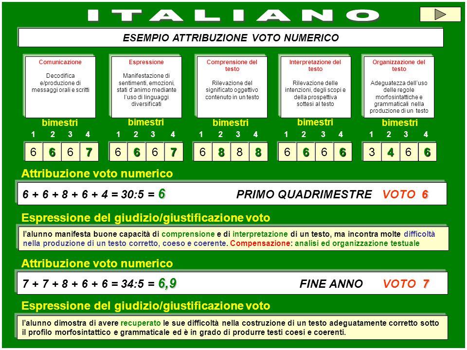 ITALIANO ESEMPIO ATTRIBUZIONE VOTO NUMERICO. Comunicazione. Decodifica e/produzione di messaggi orali e scritti.