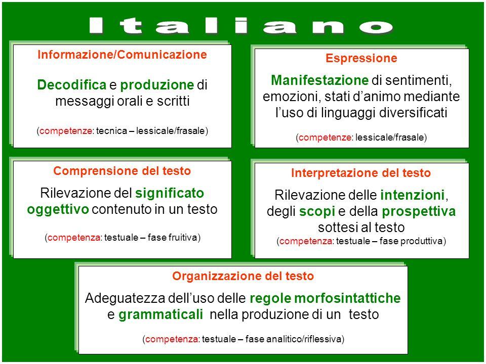 Italiano Decodifica e produzione di messaggi orali e scritti