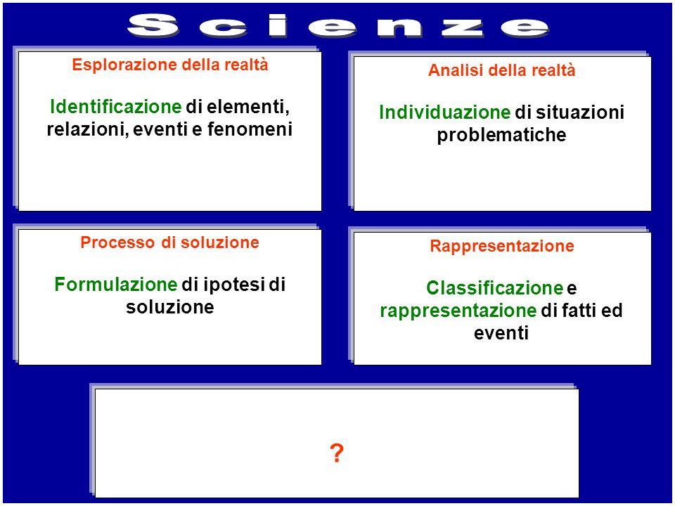 Scienze Identificazione di elementi, relazioni, eventi e fenomeni