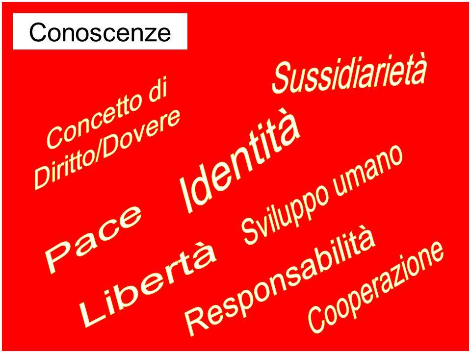 Conoscenze Sussidiarietà Concetto di Diritto/Dovere Identità