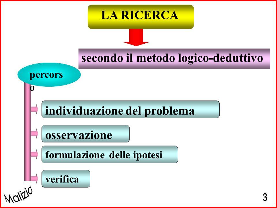 secondo il metodo logico-deduttivo