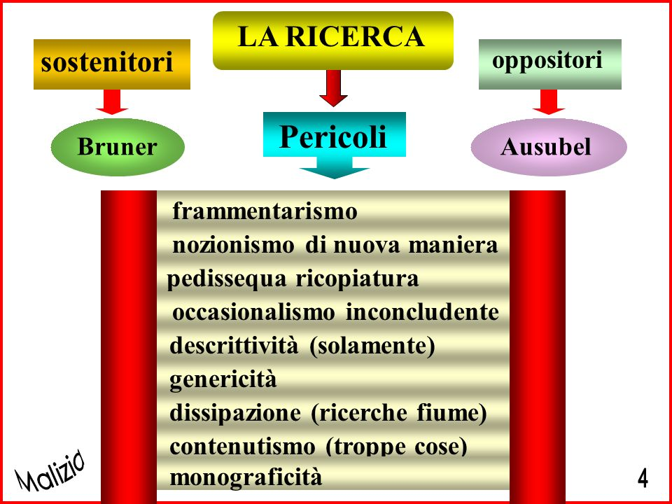 Pericoli LA RICERCA sostenitori Bruner oppositori Ausubel