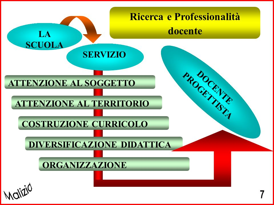 Ricerca e Professionalità docente