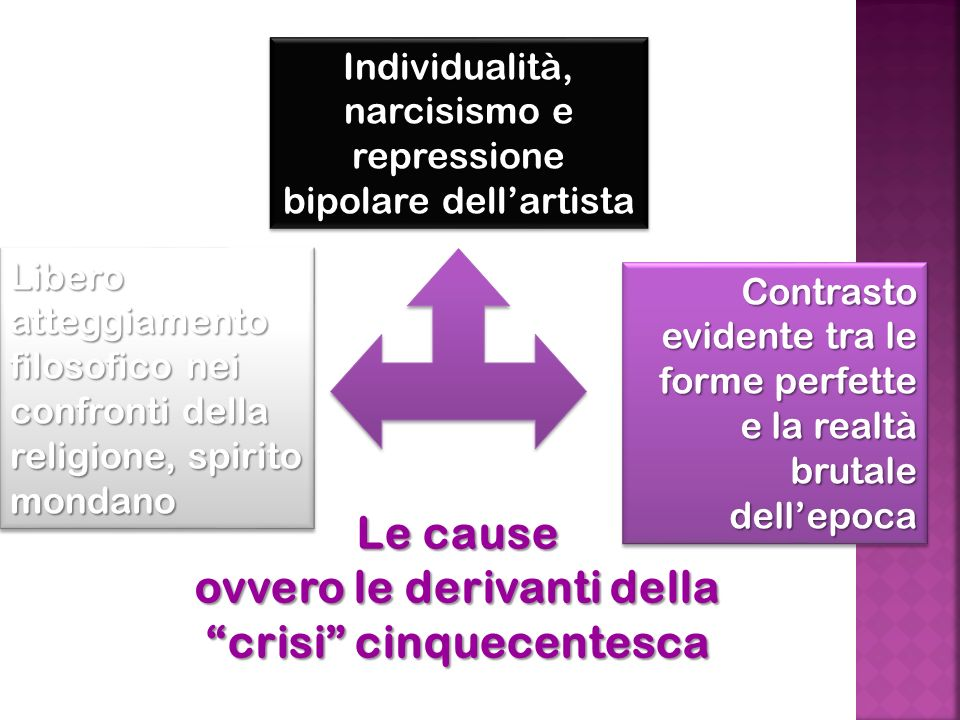 Le cause ovvero le derivanti della crisi cinquecentesca