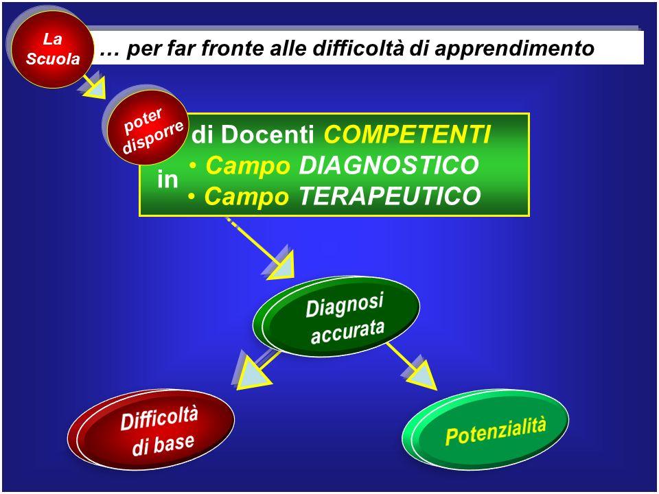 di Docenti COMPETENTI Campo DIAGNOSTICO Campo TERAPEUTICO
