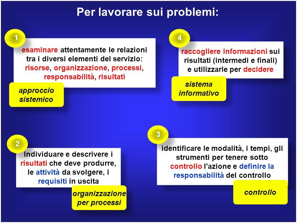 Per lavorare sui problemi: