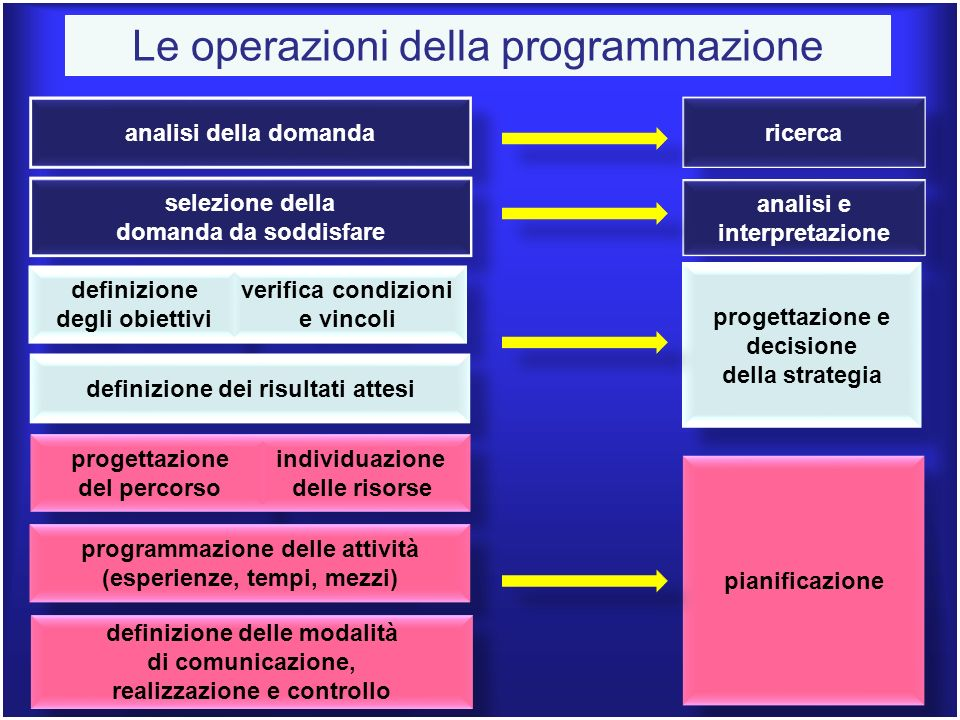 Le operazioni della programmazione