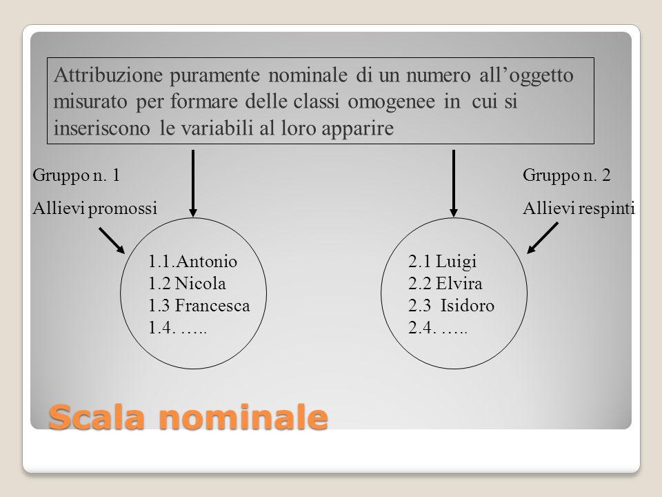 Attribuzione puramente nominale di un numero all'oggetto misurato per formare delle classi omogenee in cui si inseriscono le variabili al loro apparire