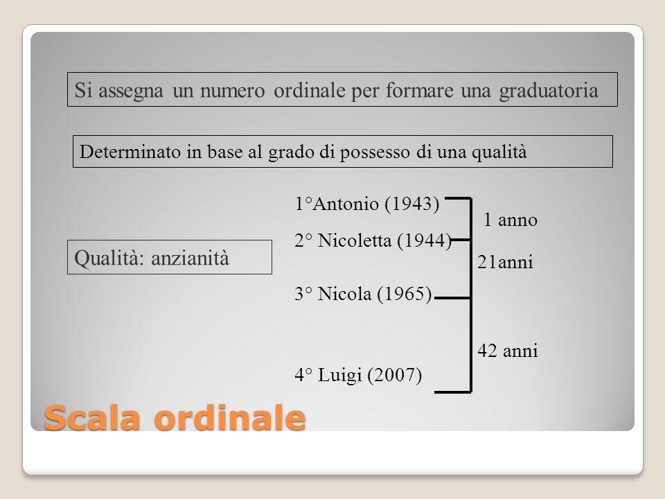Si assegna un numero ordinale per formare una graduatoria