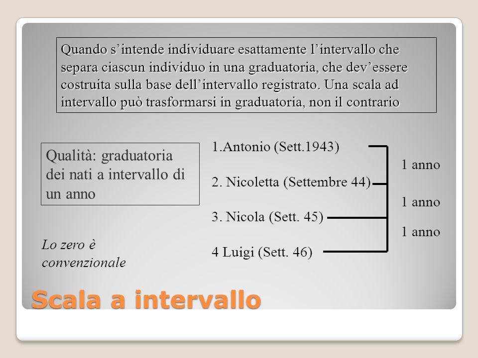 Quando s'intende individuare esattamente l'intervallo che separa ciascun individuo in una graduatoria, che dev'essere costruita sulla base dell'intervallo registrato. Una scala ad intervallo può trasformarsi in graduatoria, non il contrario