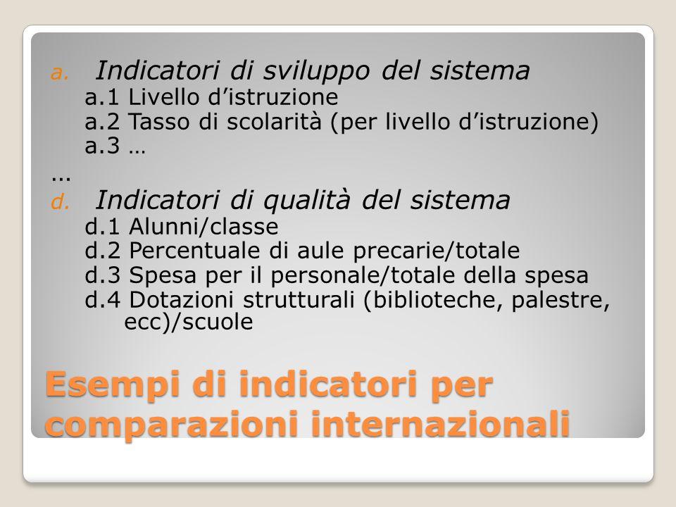 Esempi di indicatori per comparazioni internazionali