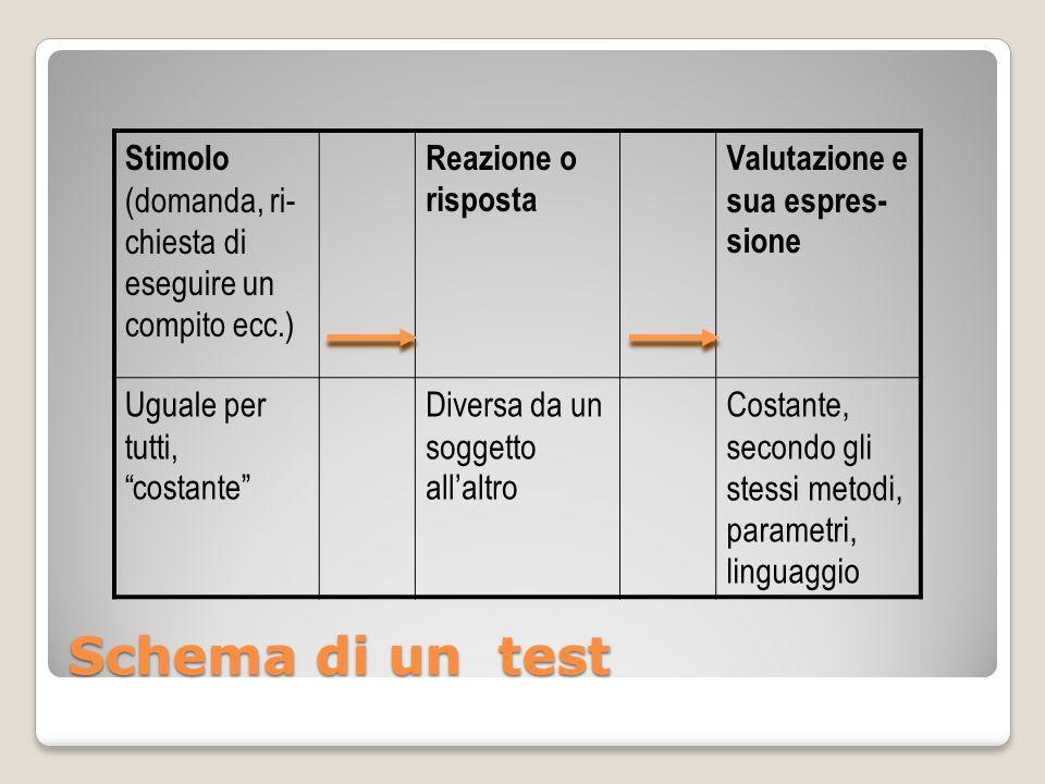 Schema di un test Stimolo