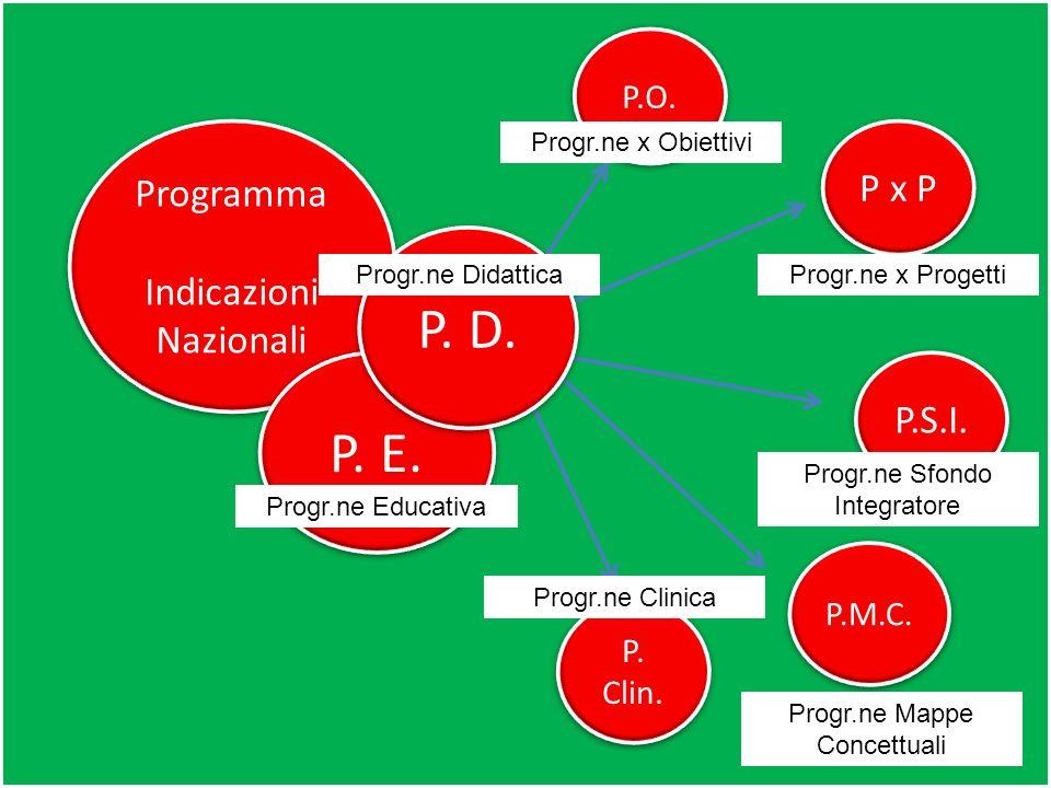 P. D. P. E. Programma P x P Indicazioni Nazionali P.S.I. P.O. P.M.C.
