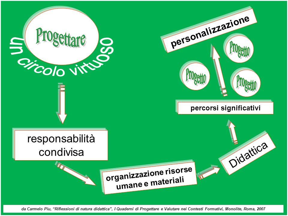 percorsi significativi organizzazione risorse umane e materiali