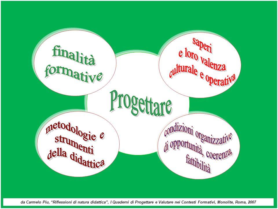 condizioni organizzative di opportunità, coerenza, fattibilità