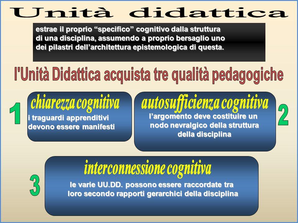 l Unità Didattica acquista tre qualità pedagogiche