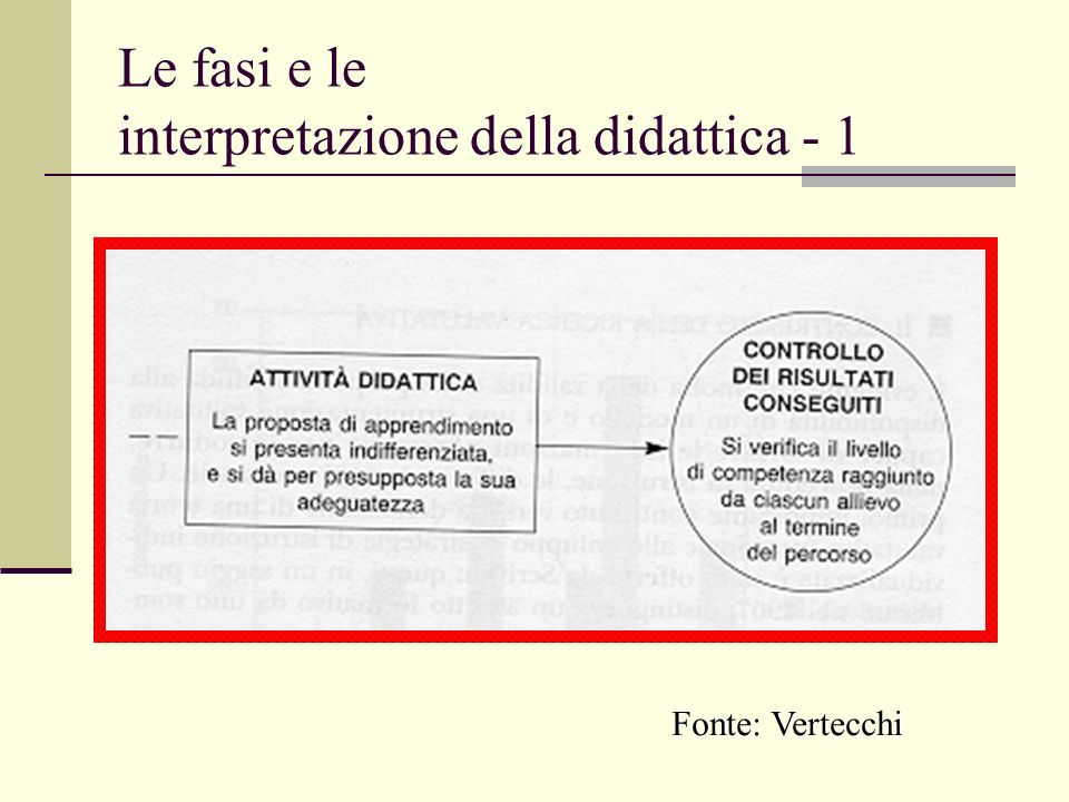 Le fasi e le interpretazione della didattica - 1