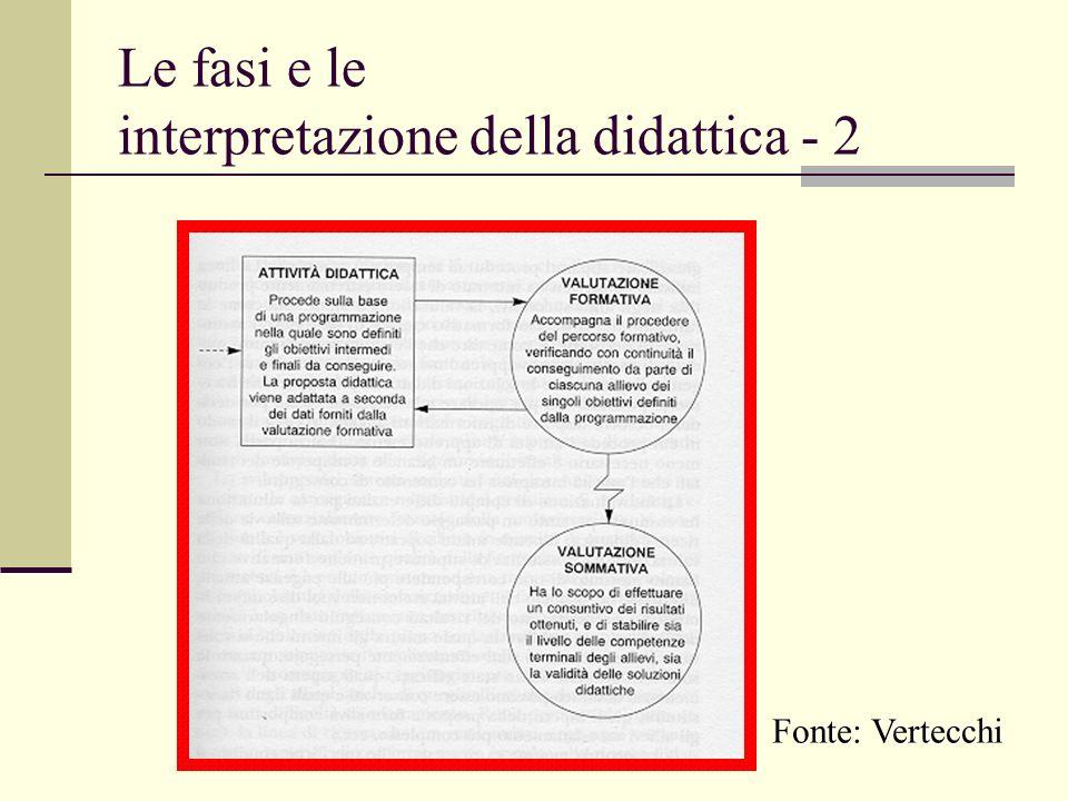 Le fasi e le interpretazione della didattica - 2