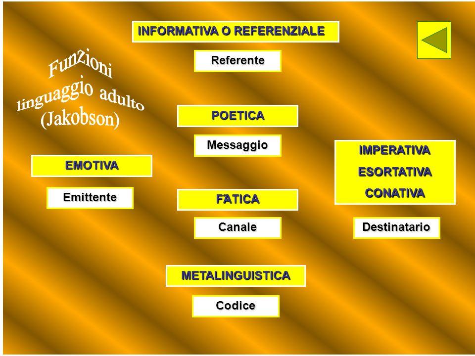 Funzioni linguaggio adulto (Jakobson) INFORMATIVA O REFERENZIALE