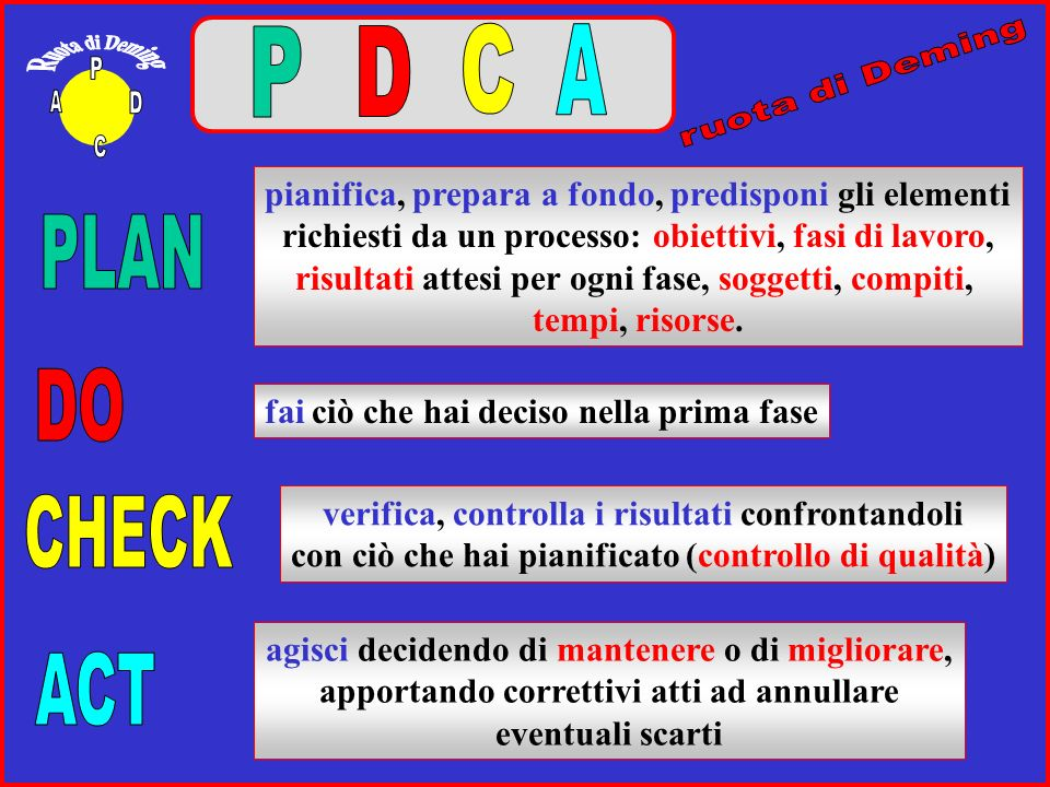 D C P A Ruota di Deming P A D C PLAN DO CHECK ACT