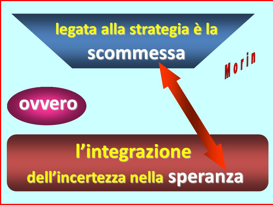 ovvero l'integrazione legata alla strategia è la scommessa