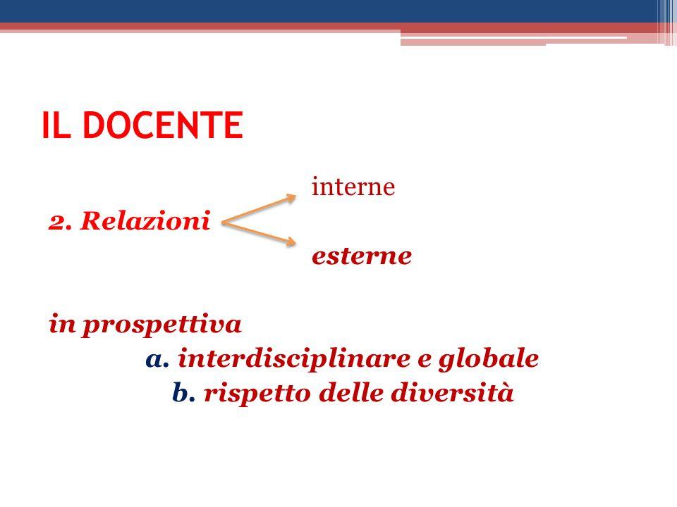 IL DOCENTE interne 2. Relazioni esterne in prospettiva a.