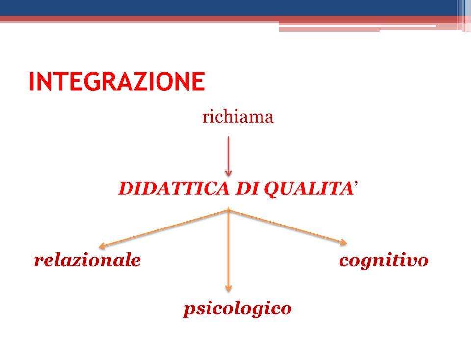 richiama DIDATTICA DI QUALITA' relazionale cognitivo psicologico