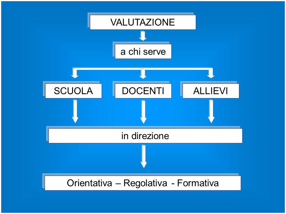 Orientativa – Regolativa - Formativa