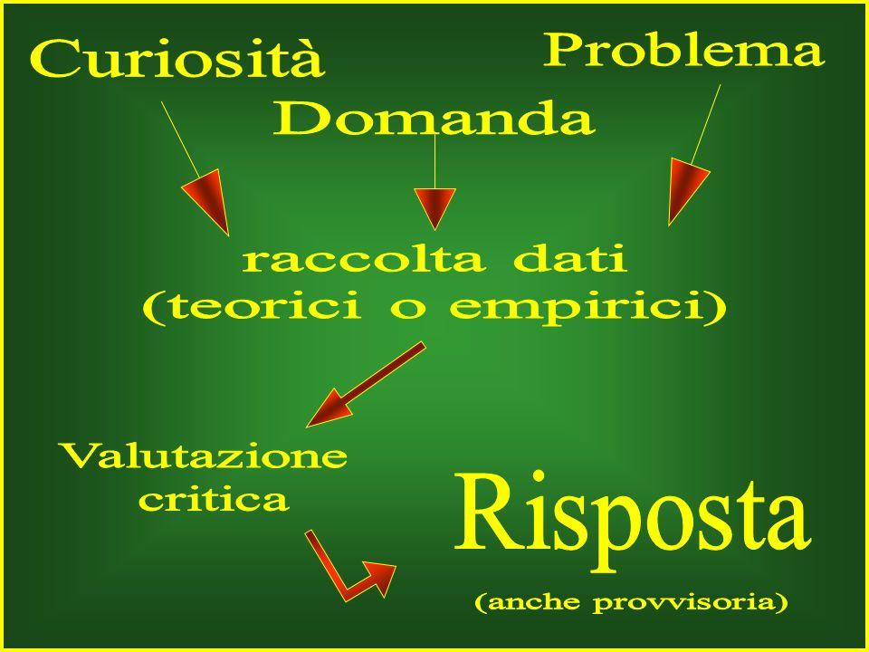 Problema Curiosità. Domanda. raccolta dati. (teorici o empirici) Valutazione. critica. Risposta.