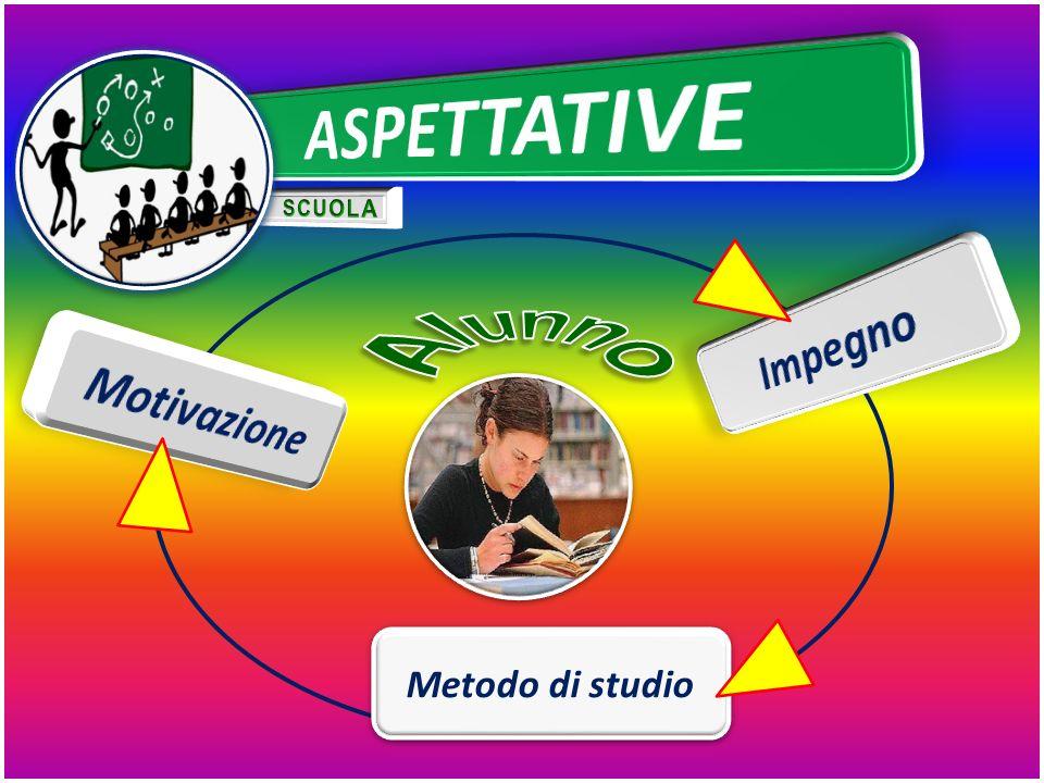 ASPETTATIVE SCUOLA Impegno Alunno Motivazione Metodo di studio
