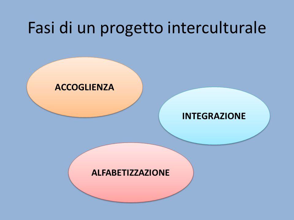 Fasi di un progetto interculturale