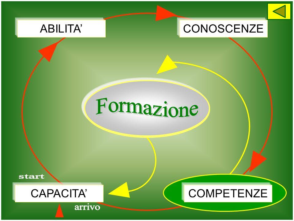 Apprendimenti Formazione start arrivo ABILITA' CONOSCENZE CAPACITA'