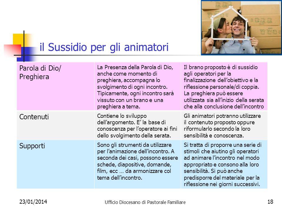 il Sussidio per gli animatori