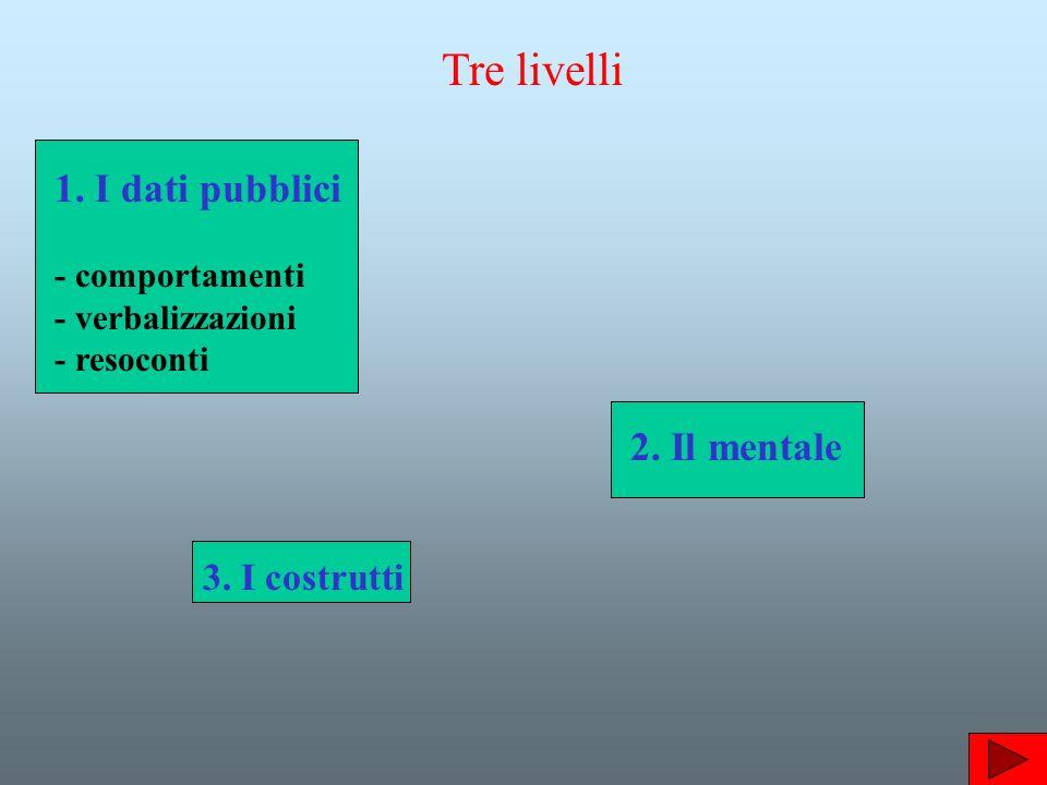 Tre livelli 1. I dati pubblici - comportamenti - verbalizzazioni