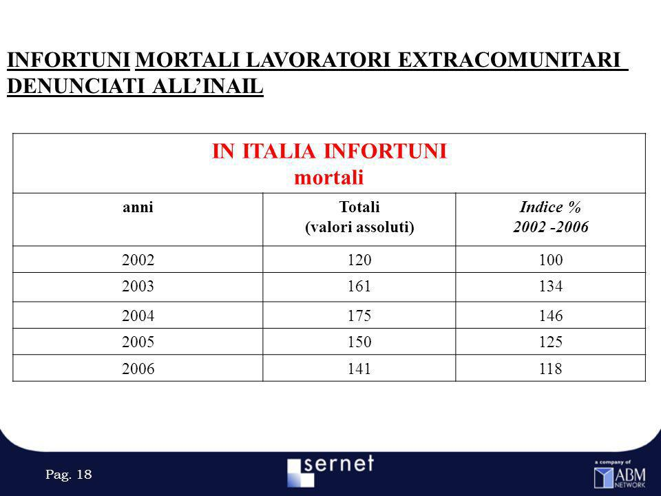 IN ITALIA INFORTUNI mortali