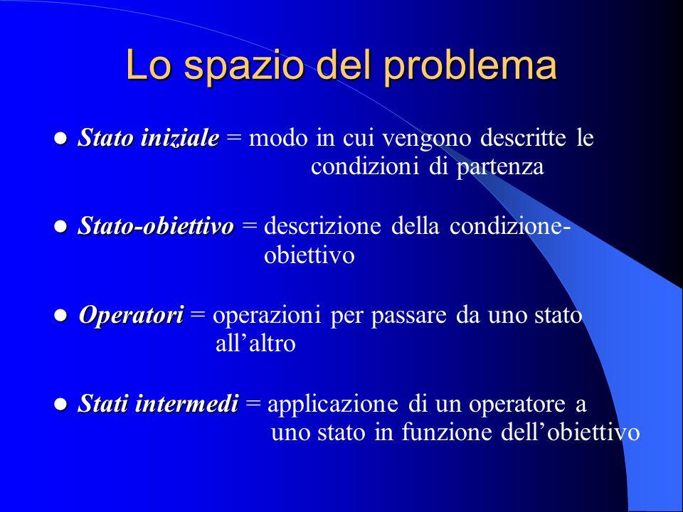 Lo spazio del problema Stato iniziale = modo in cui vengono descritte le condizioni di partenza.
